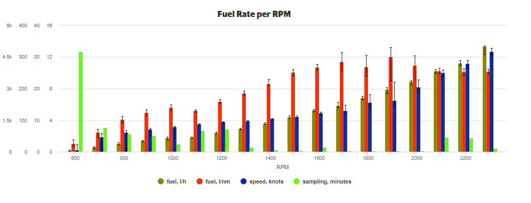 FuelConsumption_RPM_2